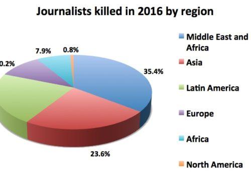 50 periodistas asesinados en el primer semestre del año